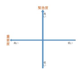 アルファ王子 優先順位 図